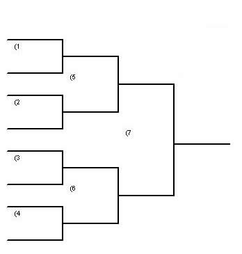 This Just An Example Of A Simple 8 Man Bracket World